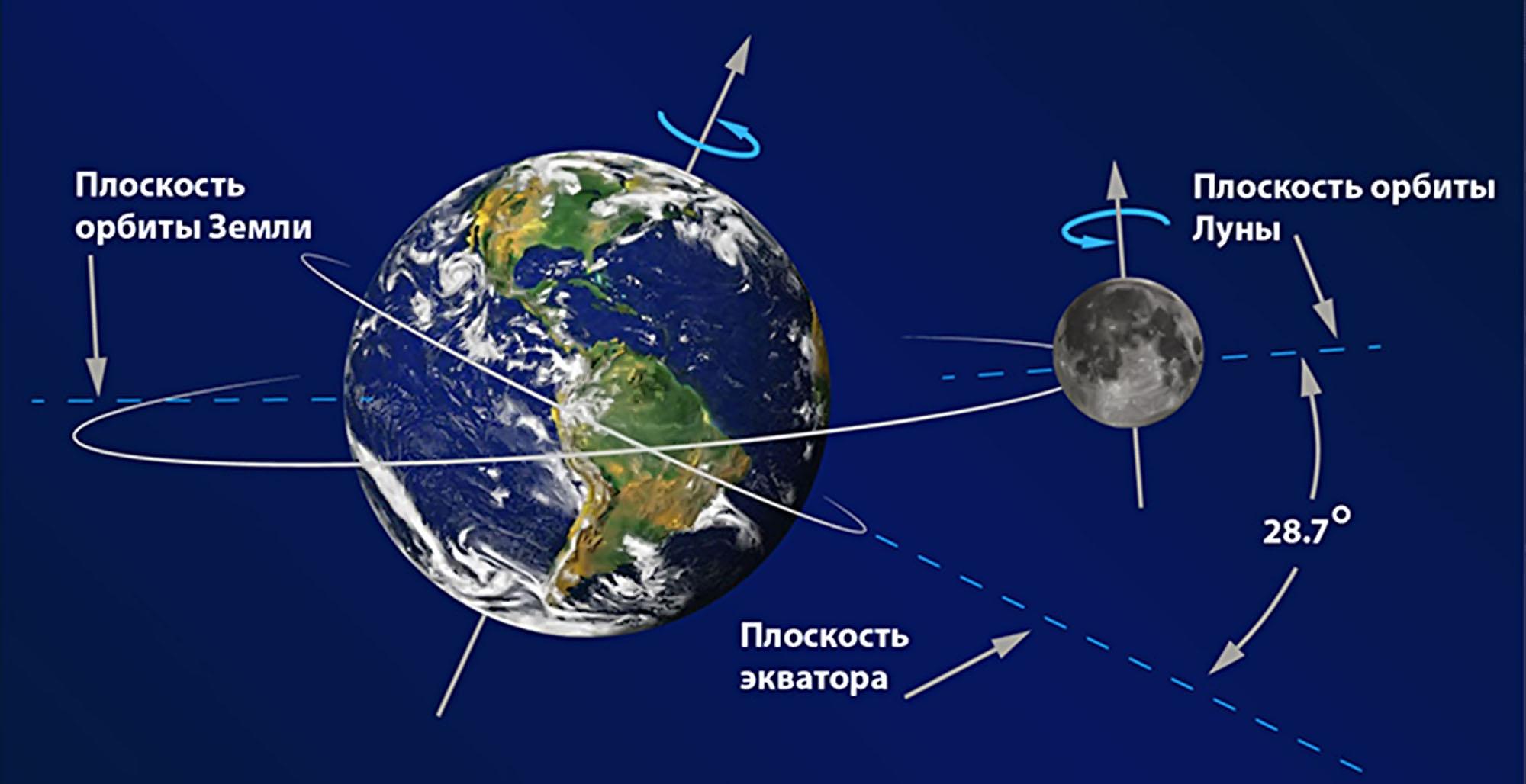 Схема расположения солнца земли и луны во время лунного