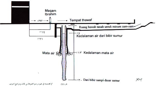 Схема расположения источника Зам-зам
